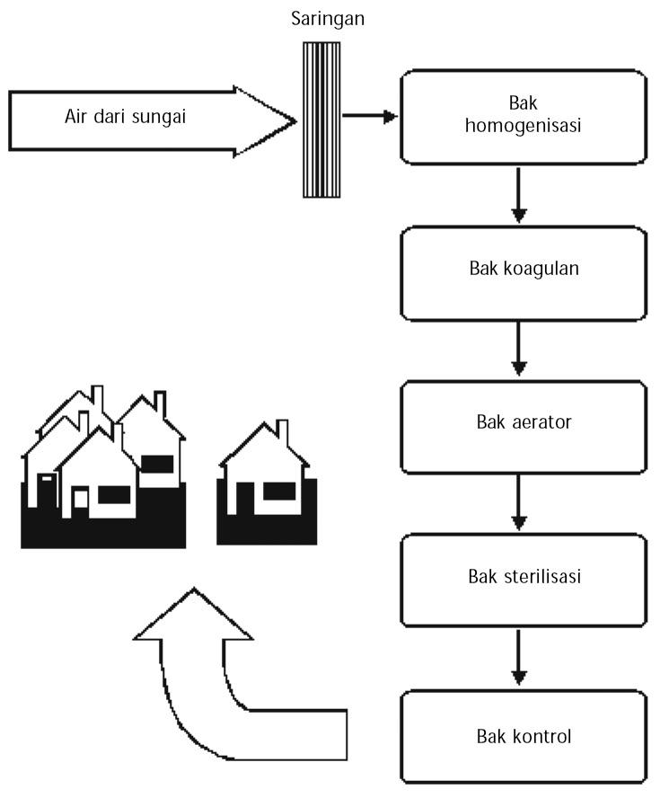 Pengertian sistem koloid jenis jenis cara pembuatan macam macam diagram alir proses pengolahan air minum di pdam ccuart Gallery