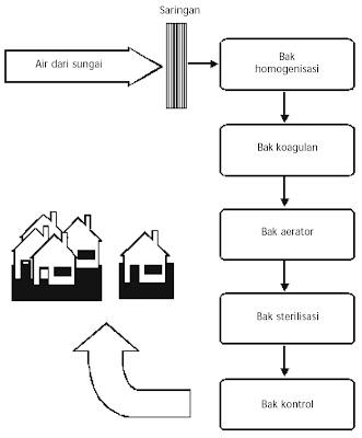 Diagram alir proses pengolahan air minum di PDAM