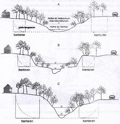 Tipe umum sungai dan penentuan lebar daerah bantaran sungai