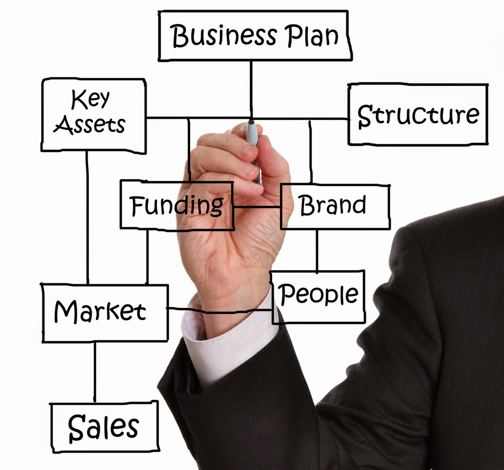 How to set up a business proposal