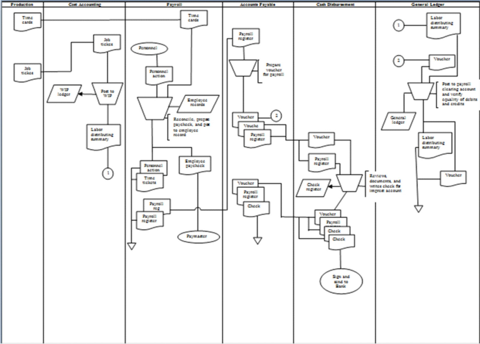 data flow diagram in payroll When you process a payroll, you are liquidating your encumbrances with actual earnings, benefits, and tax expenses this actuals information needs to be posted to peoplesoft financials to update the actuals and encumbrance information that is stored there.