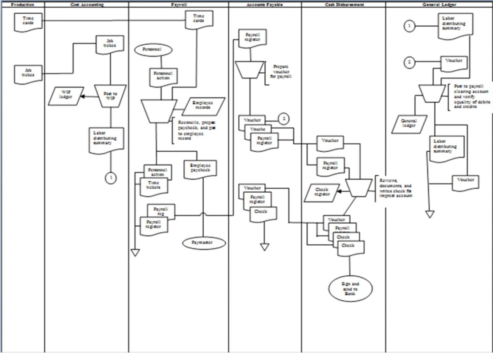 Rosalie Hapsari  Data Flow Diagram  Dfd  And Flowchart