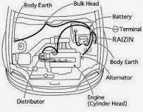 letak pemasangan kabel ground mobil