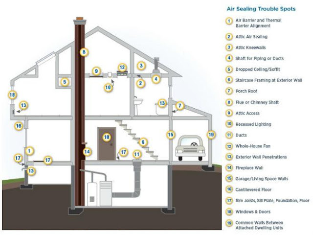 Ventilation Control System