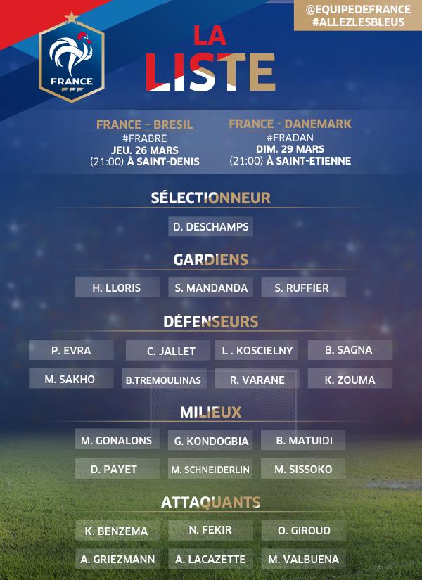 Didier Deschamps a révélé ce jeudi sa liste pour les matches amicaux face au Brésil et au Danemark.