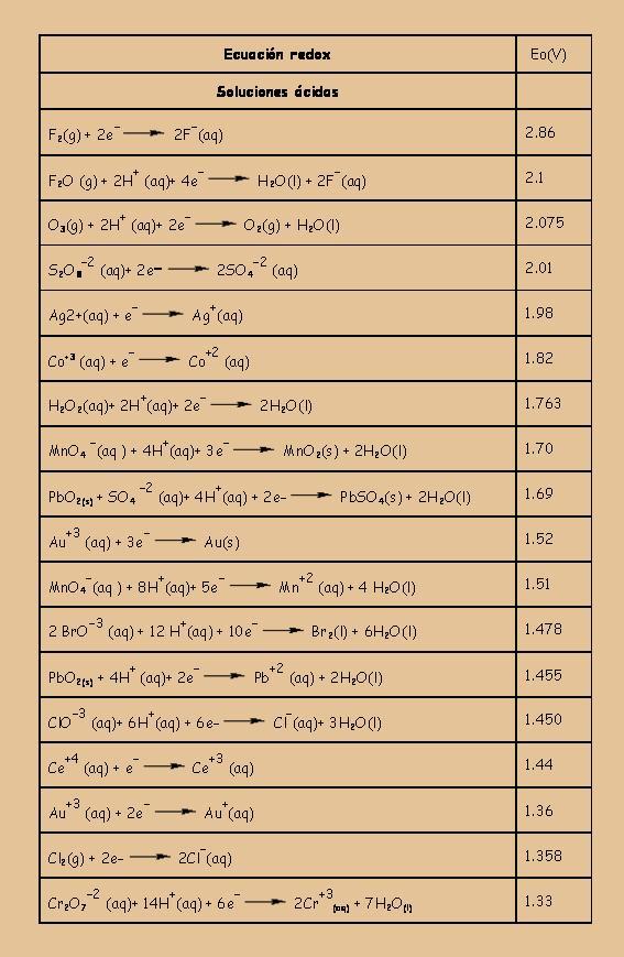 Qumica serie electromotriz potenciales estndar reduccin en solucin acuosa a 25 oc urtaz Choice Image