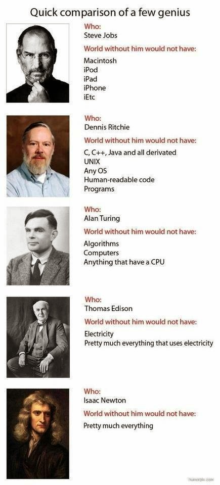 Quick comparison of a few geniuses