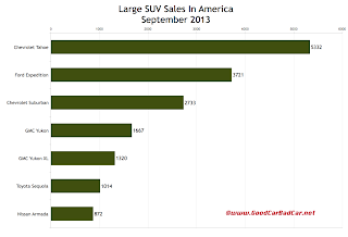 USA large SUV sales chart September 2013