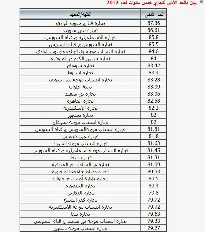 تنسيق دبلوم التجارة 2014 تجارة بورسعيد 92.5% معهد فنى صحى 92.30% تجارة دمياط 89% تربية حلوان 87%
