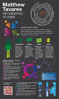 Curriculum Vitae infogràfic