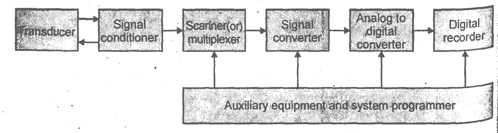 Block Diagram Data Acquisition : A quot media to get all datas in electrical science