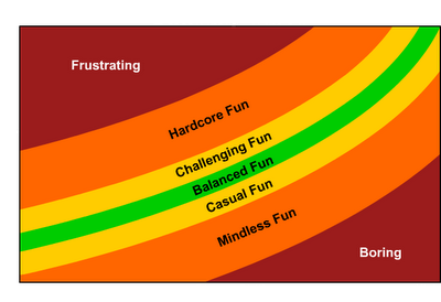 difficulty_curvew.png
