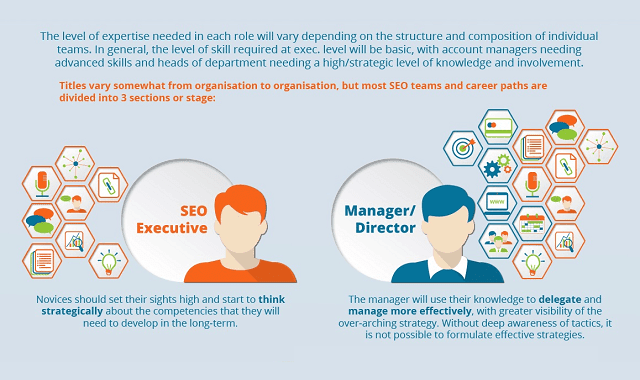 The 16 SEO Skills for Career Success