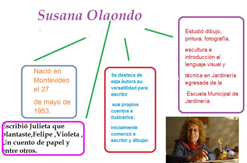 Mapa mental sobre Susana Olaondo