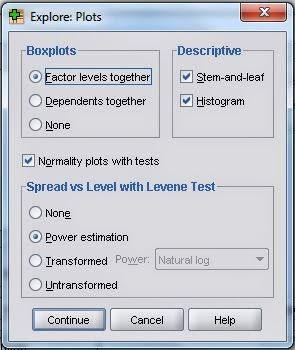 Plot Independen T Test