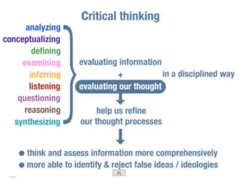 tools of critical thinking What is critical thinking merriam-webster (2004) defines thinking as: the action of using one's mind to produce thought although when trying to define c.