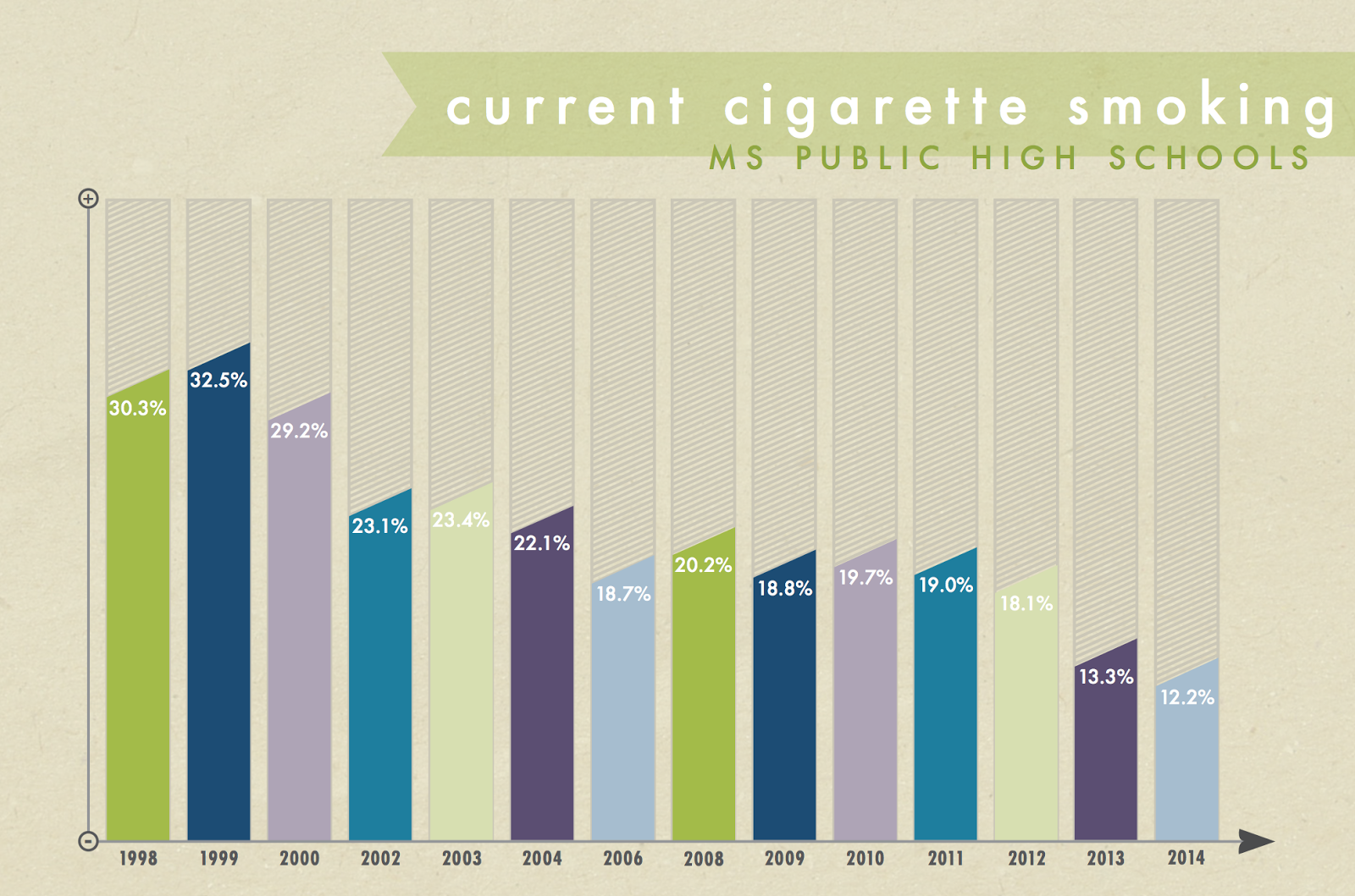 as cigarette smoking has decreased e cigarette use among high school students increased from 2 7 in 2012 to 10 1 in 2014