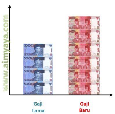 Gambar: Ilustrasi kenaikan gaji
