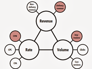 cpm rate diagram template.