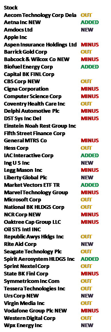 Stocks new, added, decreased and out
