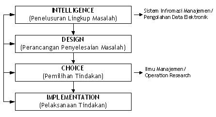 Fase Proses Pengambilan Keputusan