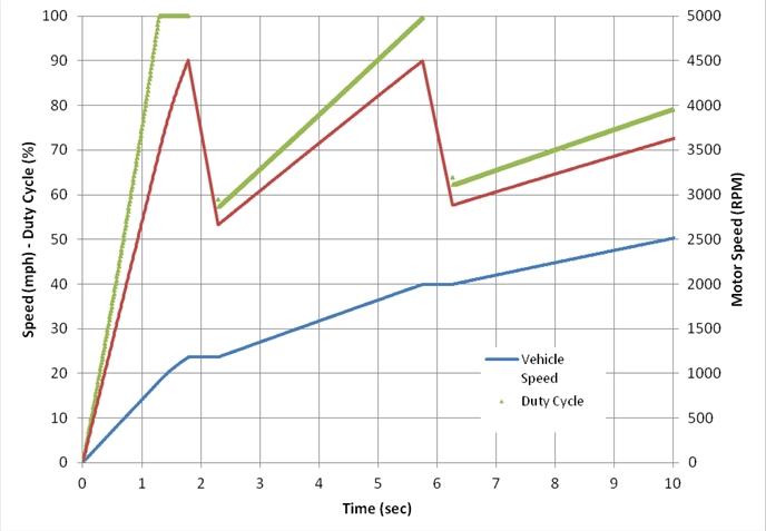 Warp motor specs for Siamese 9 electric motor