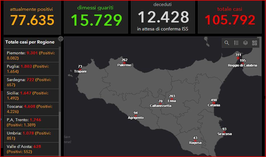 COVID-19 Italia - Monitoraggio 31 marzo