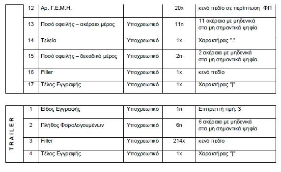 Αριθμ. Δ.ΕΙΣΠΡ. Β 1156479 ΕΞ 2015/2.12.2015  Διαδικασία δέσμευσης χρηματικών απαιτήσεων και επιβολής κατάσχεσης στα χέρια πιστωτικών ιδρυμάτων με ηλεκτρονικά μέσα σε βάρος οφειλετών του Δημοσίου κατ' εφαρμογή της παραγράφου 5 του άρθρου 30 Β του Ν.δ. 356/1974
