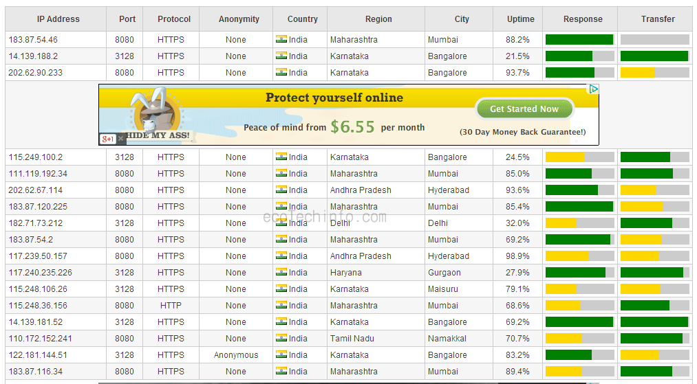 Latest free and fast Proxy list March 2014