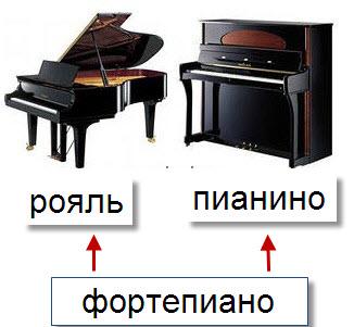 картинка музыкальный инструмент фортепиано