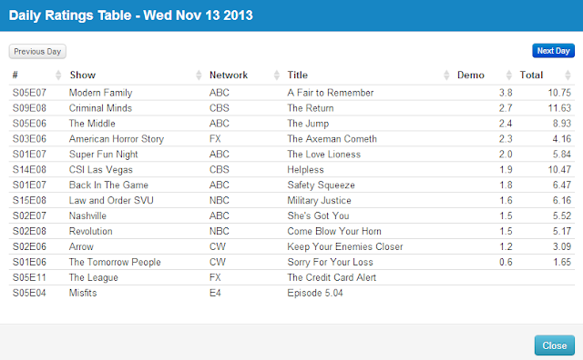 Final Adjusted TV Ratings for Wednesday 13th November 2013