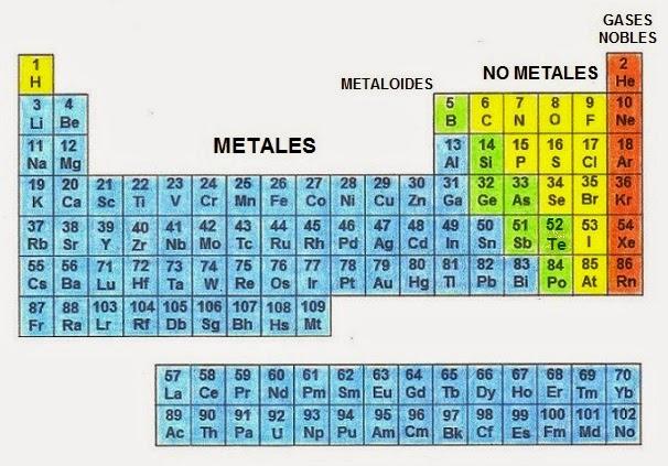 tabla periodica metales ligeros choice image periodic table and elementos de la tabla periodica metales pesados - Tabla Periodica Metales Ligeros