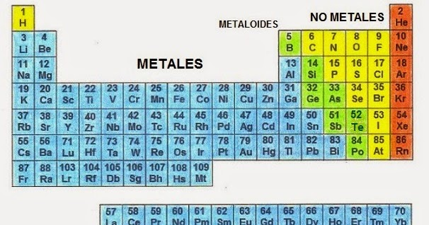 Proyecto final de informatica clasificacion de los elementos resultado de imagen para metales no metales y metaloides urtaz Gallery
