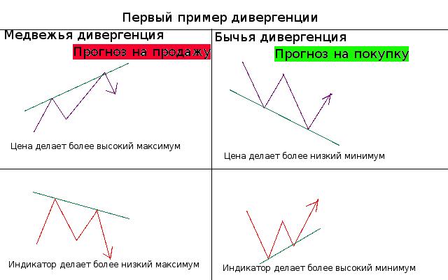 Индикатор форекс дивергенция