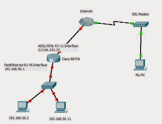 Netsyshorizon port forwarding and nat on cisco routers accessing private network from the - Private internet access port ...