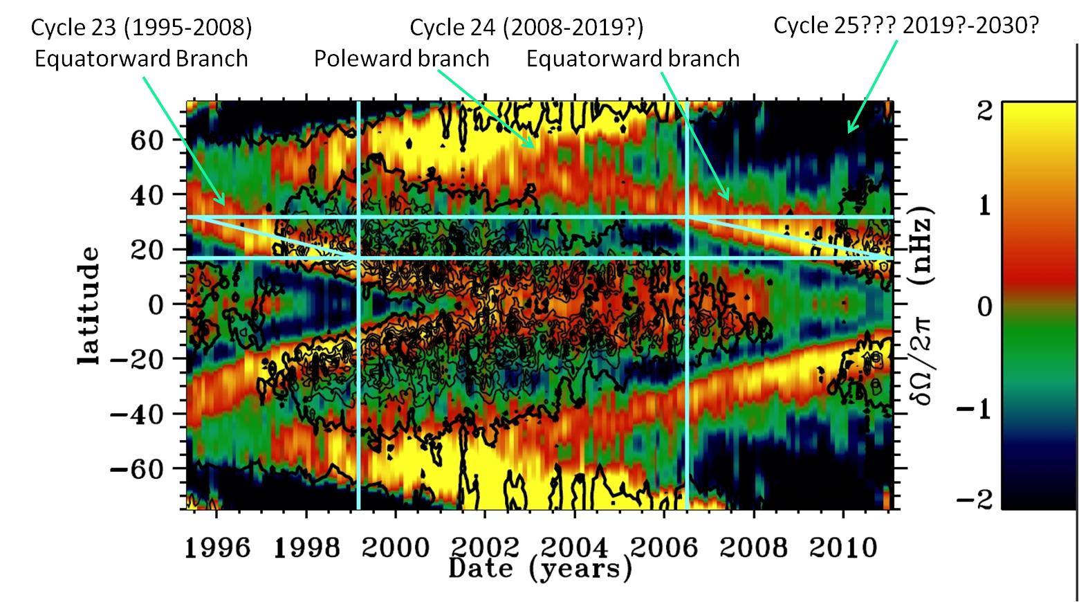Ciclo de Energia Solar Mecanismo Del Ciclo Solar