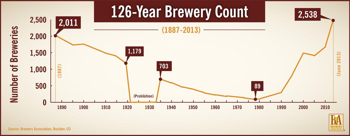 Sommes-nous dirigés vers une bulle de bière artisanale? Les calculs au dos de l'enveloppe sont troublants  - Brasserie artisanale 2
