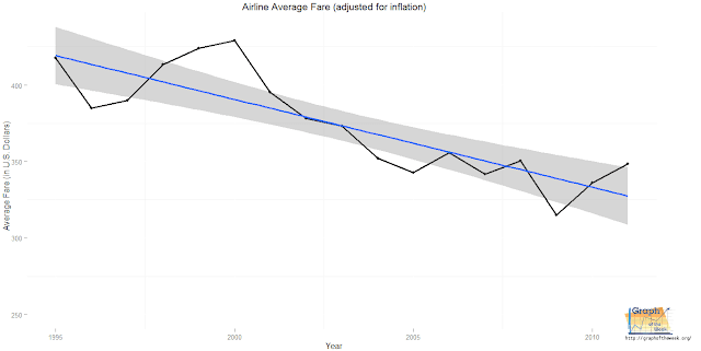 Airline Fares Decreasing Steadily