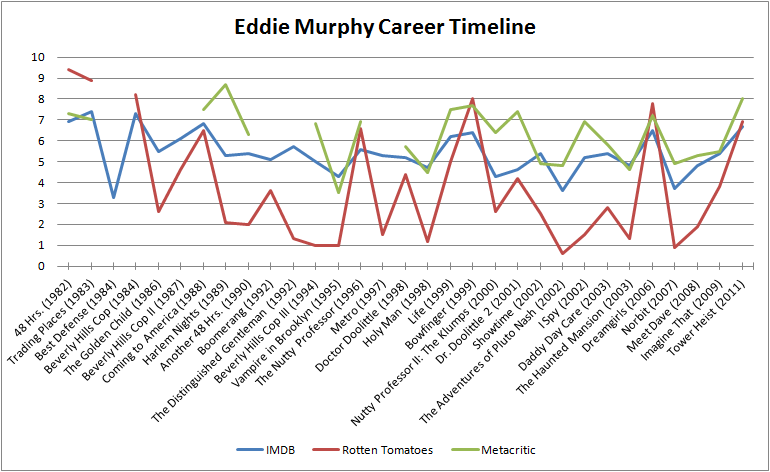 eddie murphy movies
