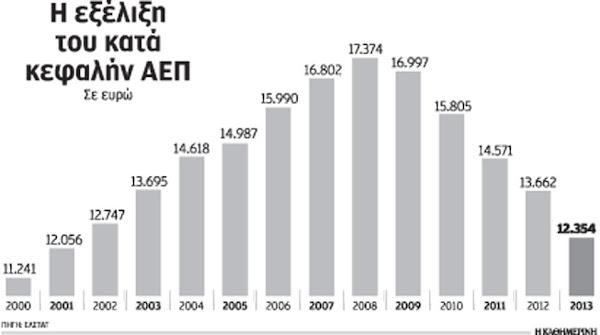 Η εξέλιξη του κατά κεφαλήν ΑΕΠ σε ευρώ