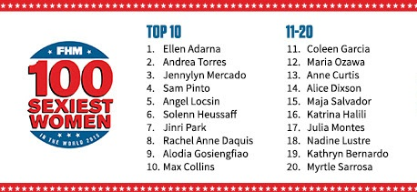 FHM Philippines 100 Sexiest 2015 Partial Results
