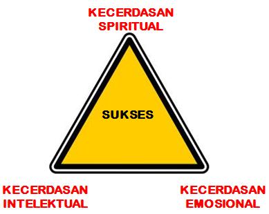 segitiga ESQ
