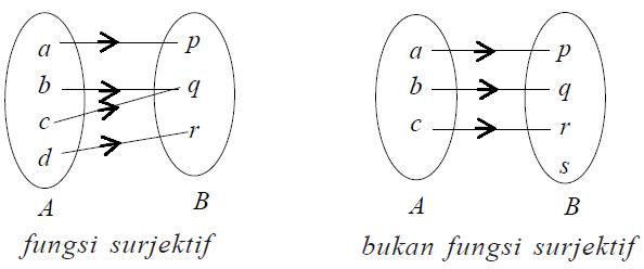 Jenis jenis fungsi dan sifat sifat fungsi madematika fungsi bijektif korespondensi satu satu suatu fungsi yang bersifat injektif sekaligus surjektif disebut fungsi bijektif atau korespondensi satu satu ccuart Choice Image