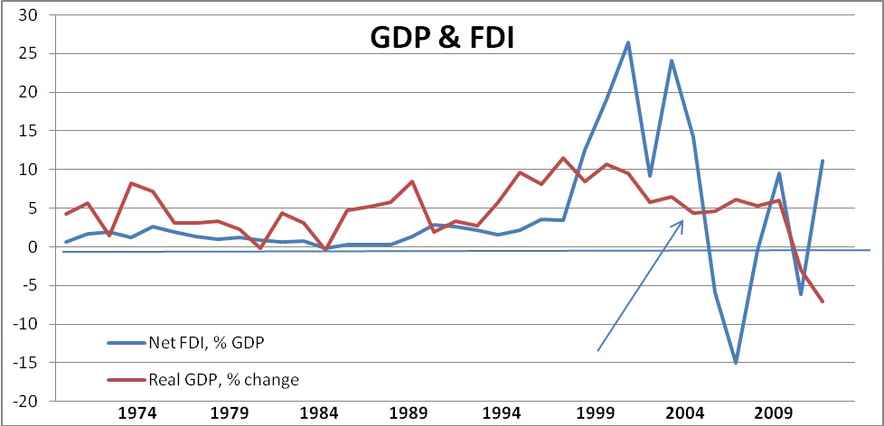 impact of fdi on the economic growth rate in pakistan Ullah et al: impact of exchange rate volatility on fdi 123 2007-2011 average fdi inflows and fdi of pakistan contributes 019% to the world total (economist intelligence unit)in pakistan fdi as percentage of gdp remained below 1% before 1995.