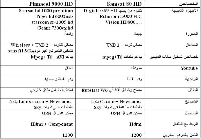 phone technologies comparaison entre samsat hd80 et pinnacle hd 9000. Black Bedroom Furniture Sets. Home Design Ideas