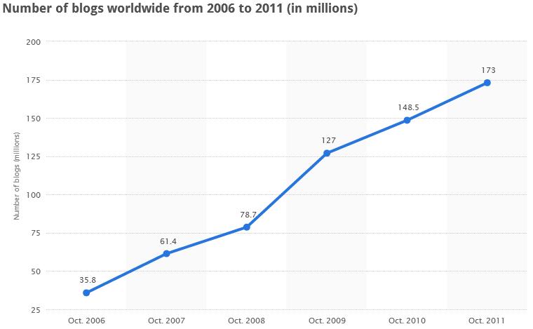 عدد المدونات في العالم