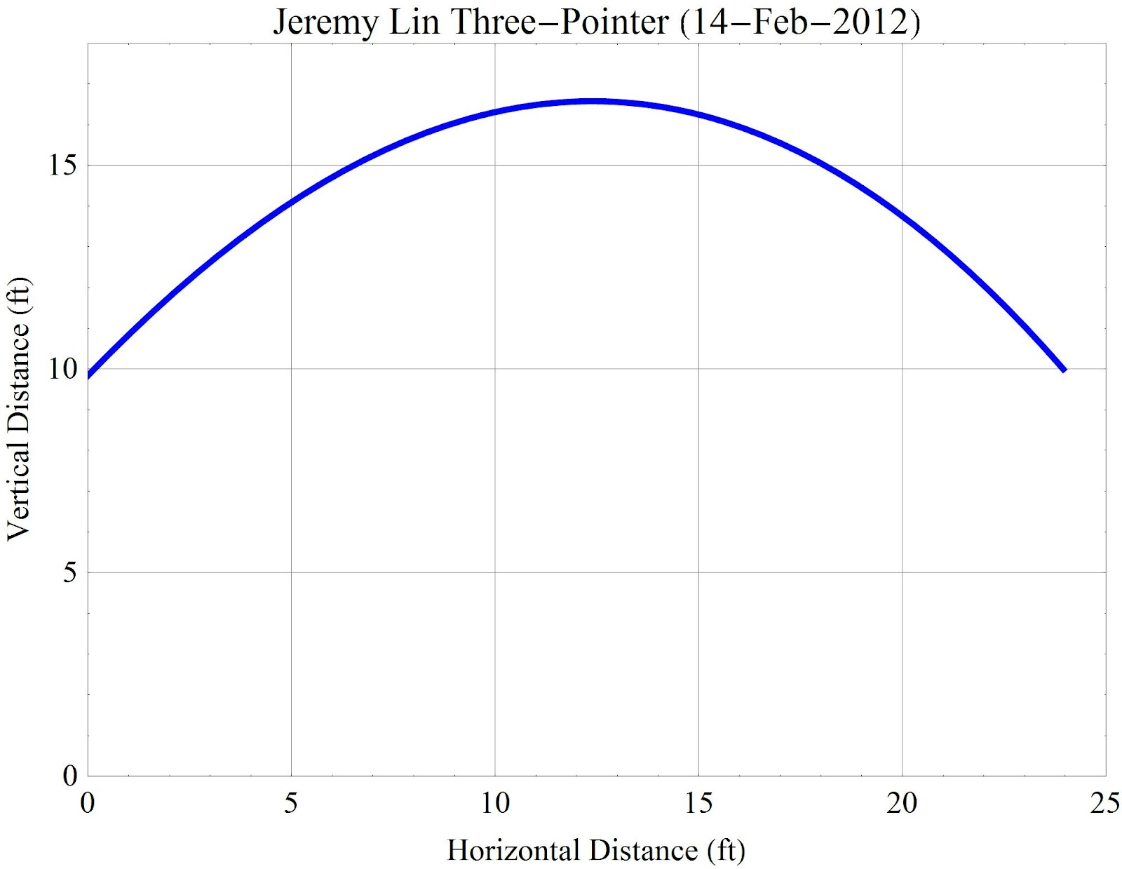 Newtons Second Law Graph The ball left Lin s hand with
