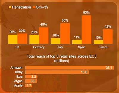 Pourcentage de visiteur mobile sur les sites e-marchands