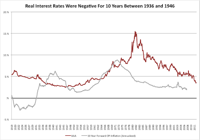Real Interest Rates Negative World War II