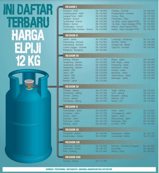 Harga gas Elpiji isi ukuran 12 kg